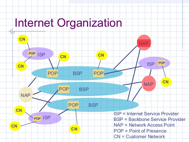 Definisi NAP IXP PoP dan Internet Blackbone
